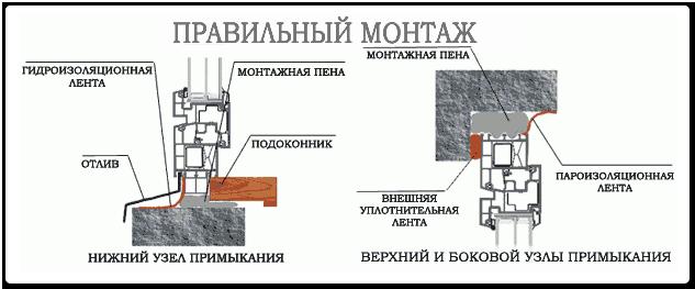 монтаж по ГОСТу