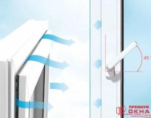 Микро-проветривание  с помощью пластиковых окон